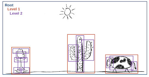 Picture showing a hand-drawn cowboy, cactus and cow. A blue square surrounds the whole picture. Orange squares surround the cowboy, cactus and cow. Individual pieces of the cowboy, cactus and cow are surrounded by purple squares.