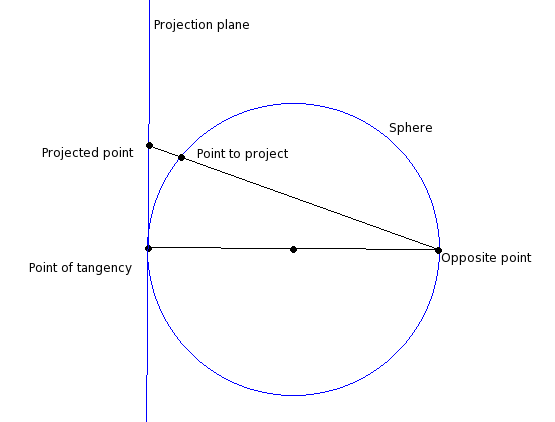 Stereographic projection example